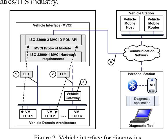 Figure 2. Vehicle interface for diagnostics.