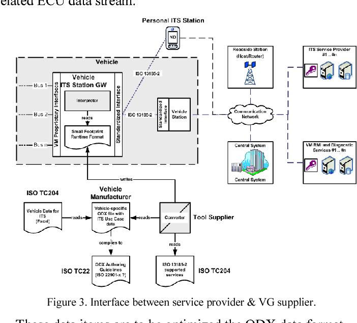 Figure 3. Interface between service provider & VG supplier.