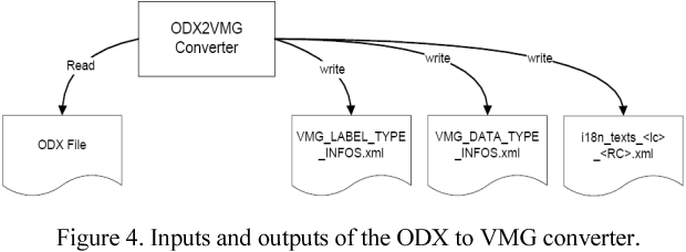 Figure 4. Inputs and outputs of the ODX to VMG converter.