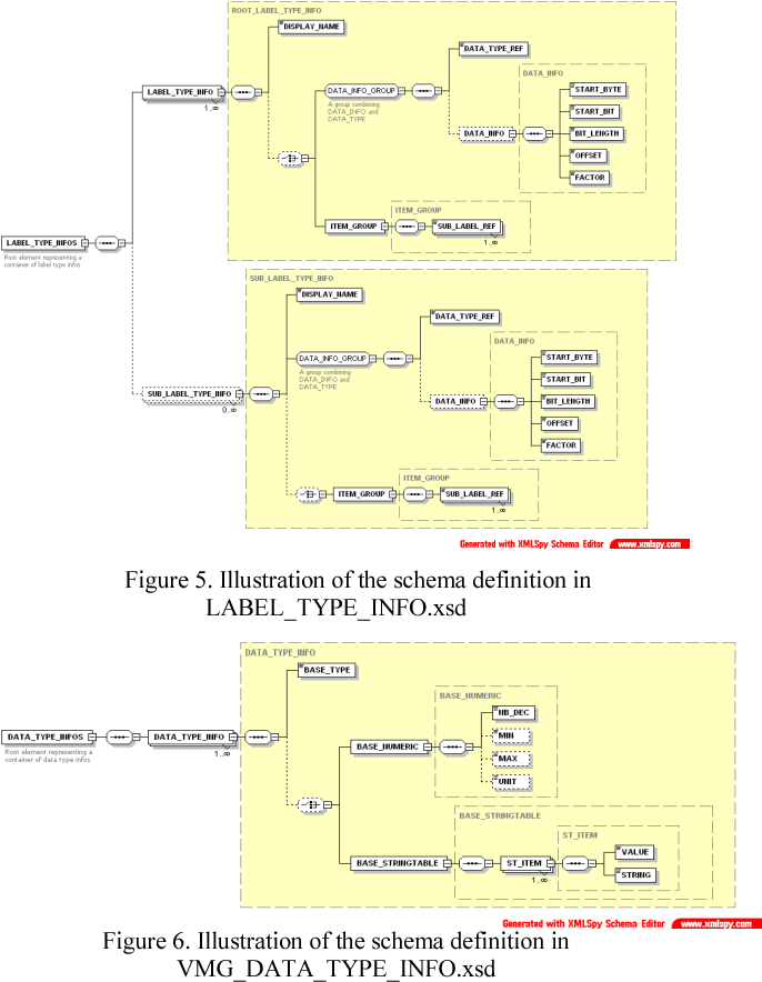Figure 5. Illustration of the schema definition in LABEL_TYPE_INFO.xsd