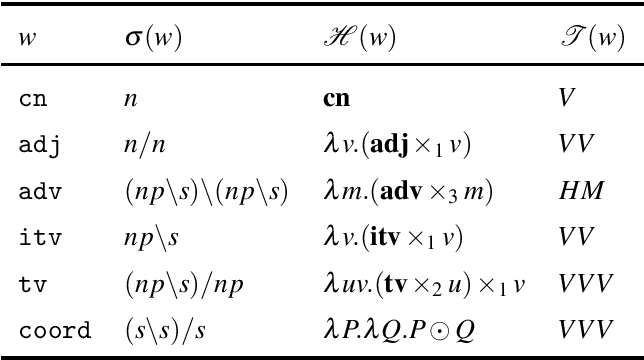 Figure 2 for A Typedriven Vector Semantics for Ellipsis with Anaphora using Lambek Calculus with Limited Contraction