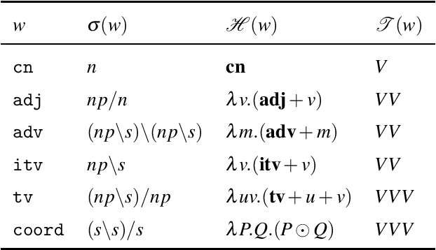 Figure 4 for A Typedriven Vector Semantics for Ellipsis with Anaphora using Lambek Calculus with Limited Contraction