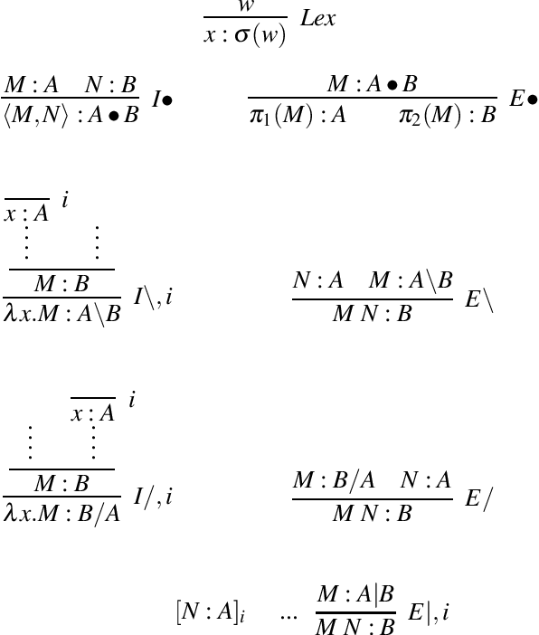 Figure 1 for A Typedriven Vector Semantics for Ellipsis with Anaphora using Lambek Calculus with Limited Contraction