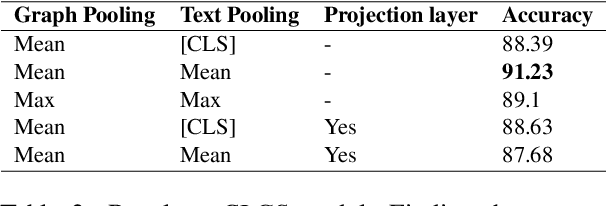 Figure 4 for Imposing Relation Structure in Language-Model Embeddings Using Contrastive Learning