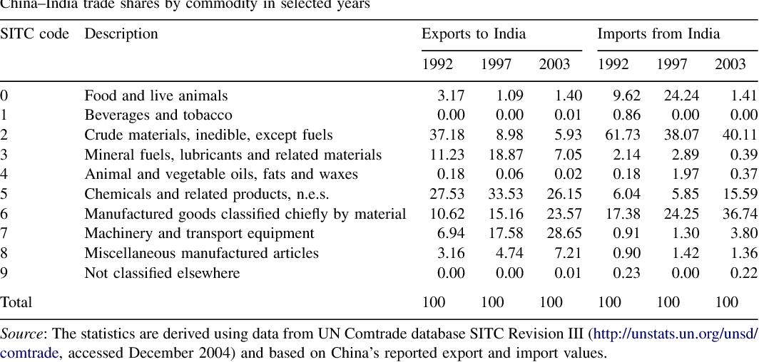 Changing bilateral trade between China and India - Semantic