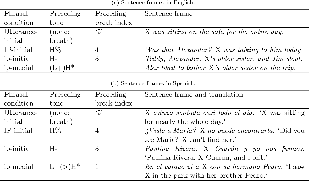 Table 8 from Word-initial glottalization and voice quality ...