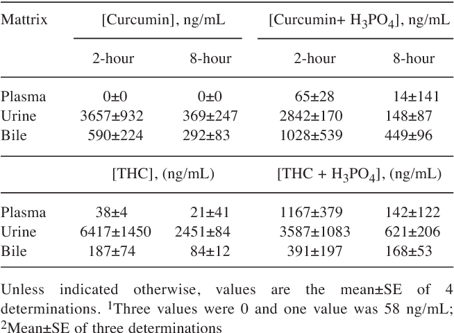Table V from Infusion pharmacokinetics of Lipocurc