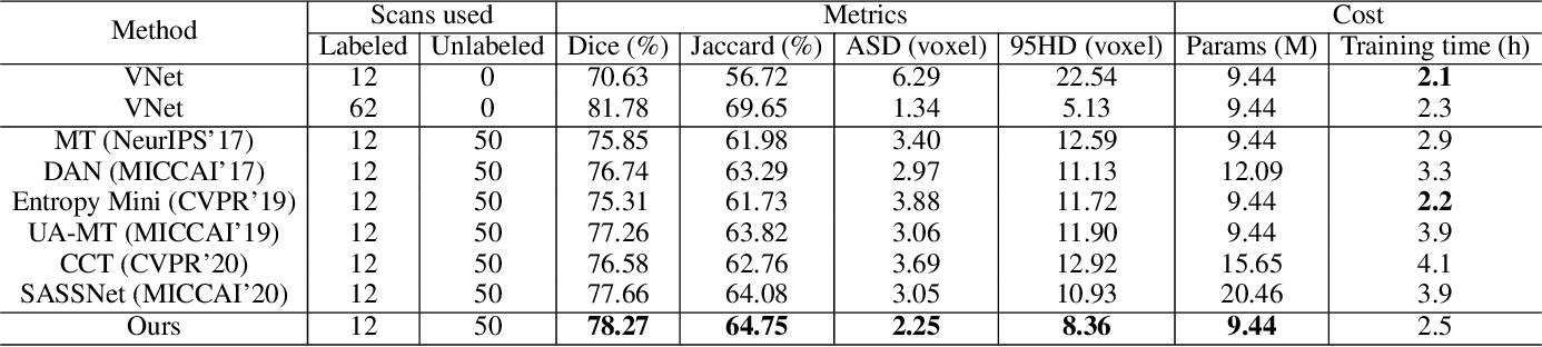 Figure 4 for Semi-supervised Medical Image Segmentation through Dual-task Consistency