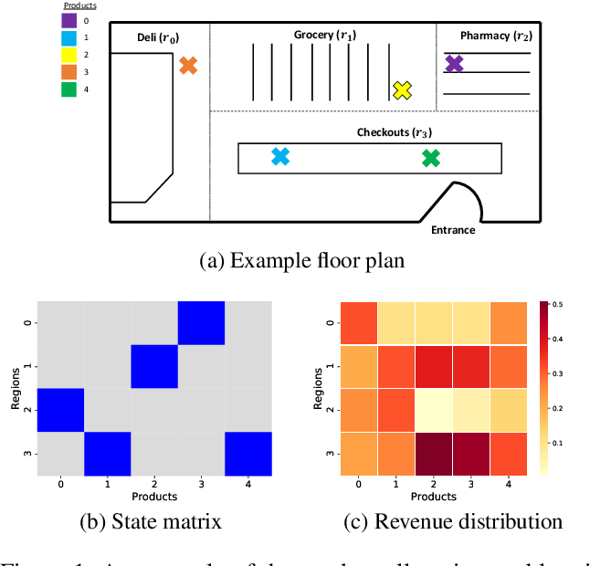 Figure 1 for A Probabilistic Simulator of Spatial Demand for Product Allocation