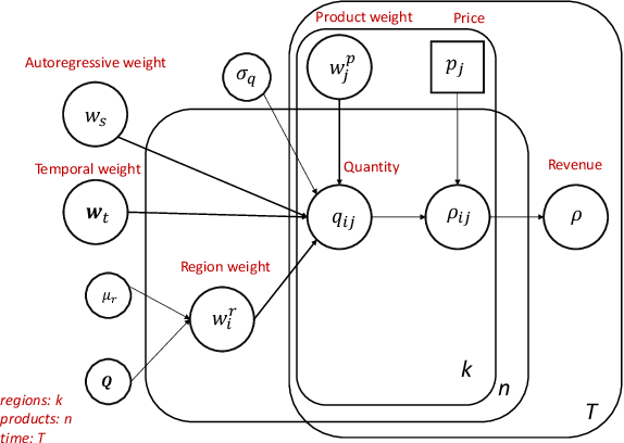 Figure 2 for A Probabilistic Simulator of Spatial Demand for Product Allocation