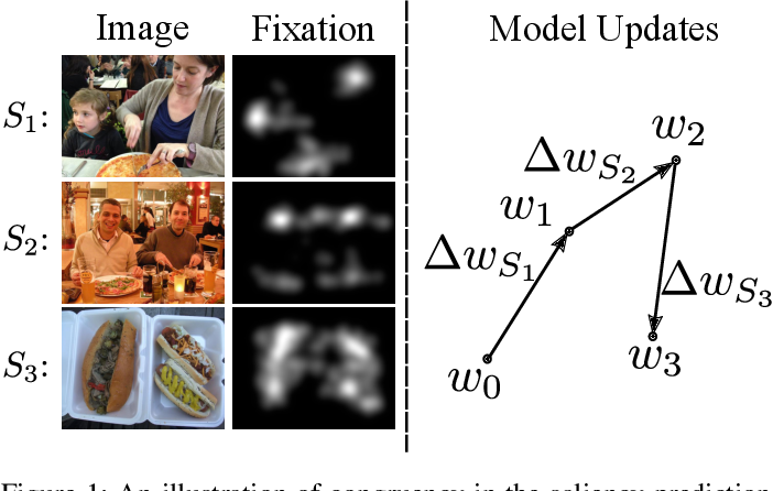 Figure 1 for Direction Concentration Learning: Enhancing Congruency in Machine Learning