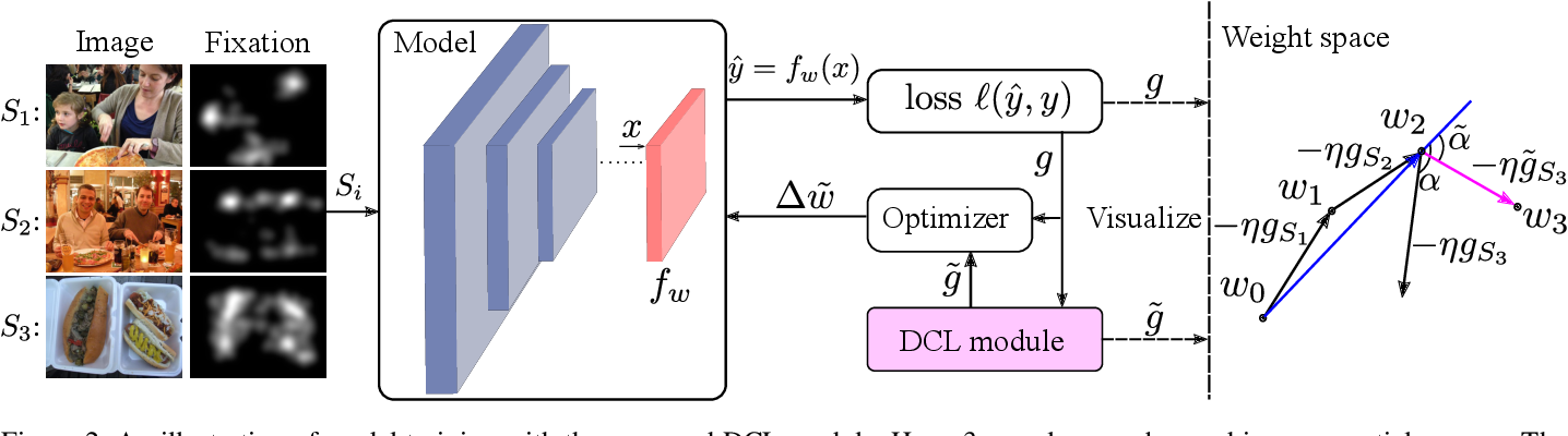 Figure 3 for Direction Concentration Learning: Enhancing Congruency in Machine Learning
