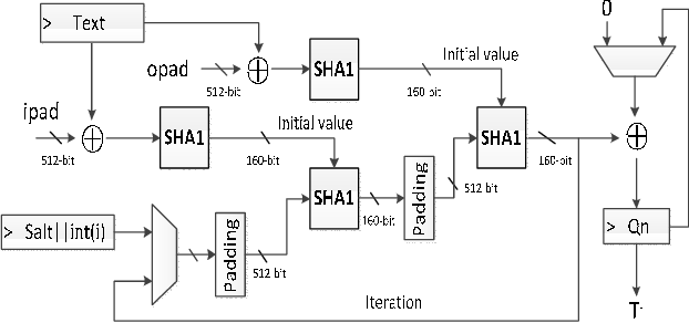 pbkdf2-hmac-sha1 block diagram