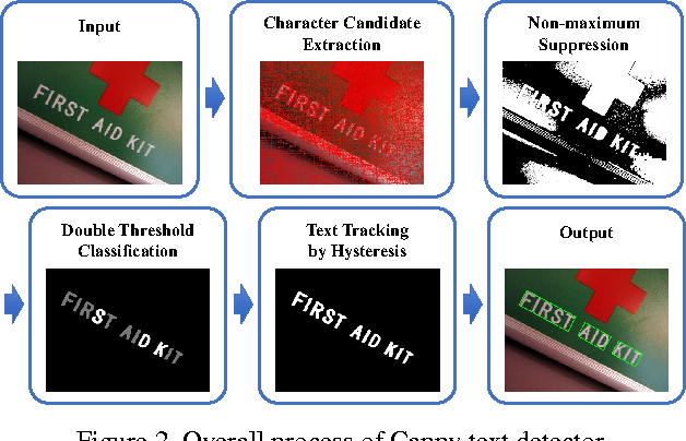 Scene Text Detection with Robust Character Candidate Extraction Method