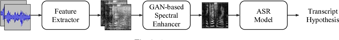 Figure 1 for Exploring Speech Enhancement with Generative Adversarial Networks for Robust Speech Recognition