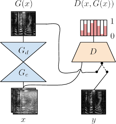 Figure 3 for Exploring Speech Enhancement with Generative Adversarial Networks for Robust Speech Recognition