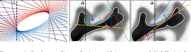 Figure 4 for Part-to-whole Registration of Histology and MRI using Shape Elements