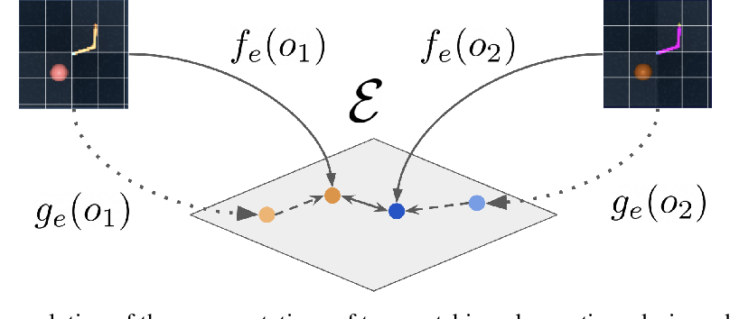 Figure 3 for A Geometric Perspective on Self-Supervised Policy Adaptation