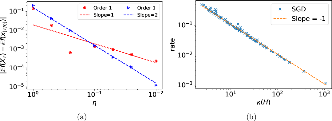 Figure 1 for Stochastic Modified Equations and Dynamics of Stochastic Gradient Algorithms I: Mathematical Foundations
