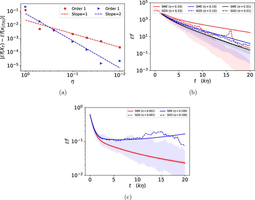Figure 2 for Stochastic Modified Equations and Dynamics of Stochastic Gradient Algorithms I: Mathematical Foundations