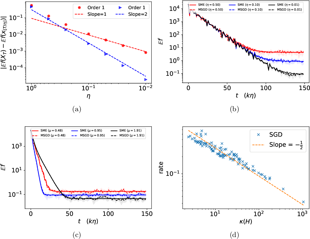 Figure 3 for Stochastic Modified Equations and Dynamics of Stochastic Gradient Algorithms I: Mathematical Foundations