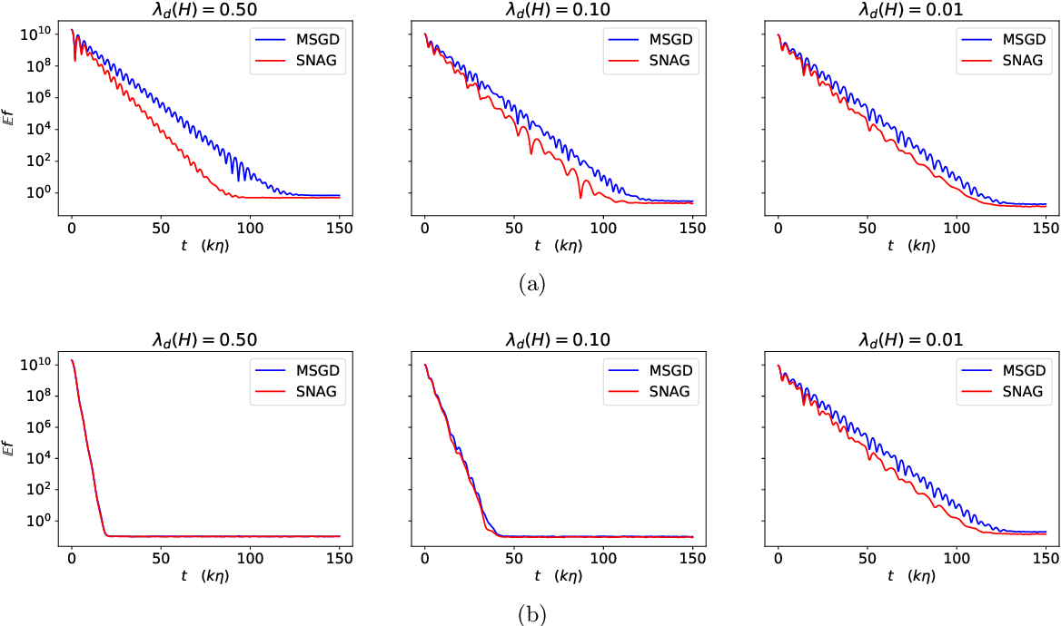 Figure 4 for Stochastic Modified Equations and Dynamics of Stochastic Gradient Algorithms I: Mathematical Foundations
