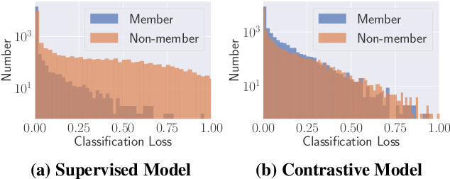 Figure 4 for Quantifying and Mitigating Privacy Risks of Contrastive Learning