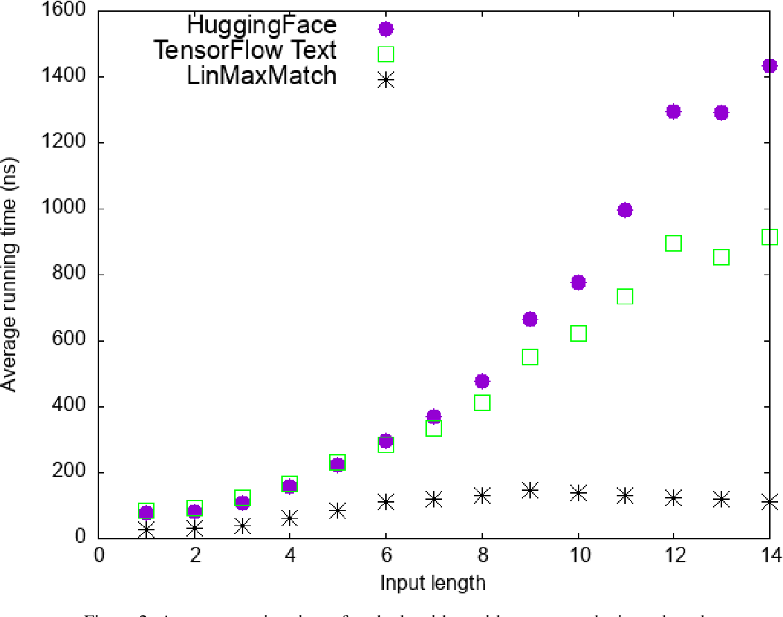 Figure 4 for Linear-Time WordPiece Tokenization