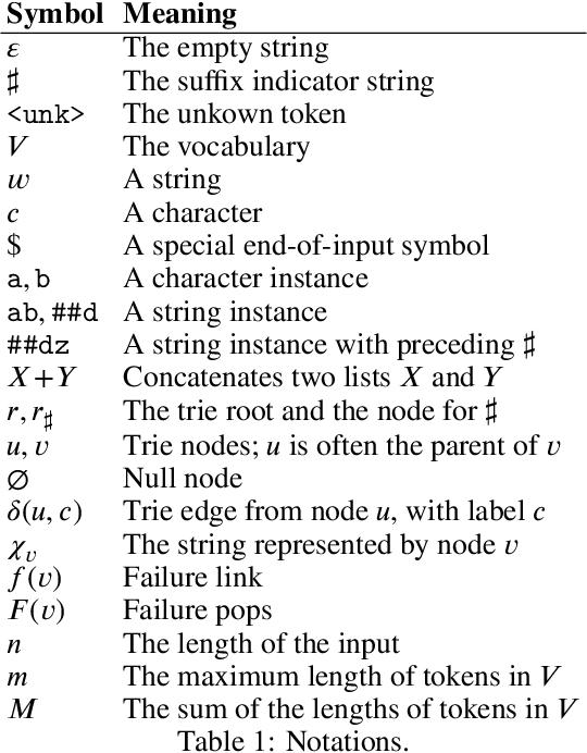 Figure 1 for Linear-Time WordPiece Tokenization