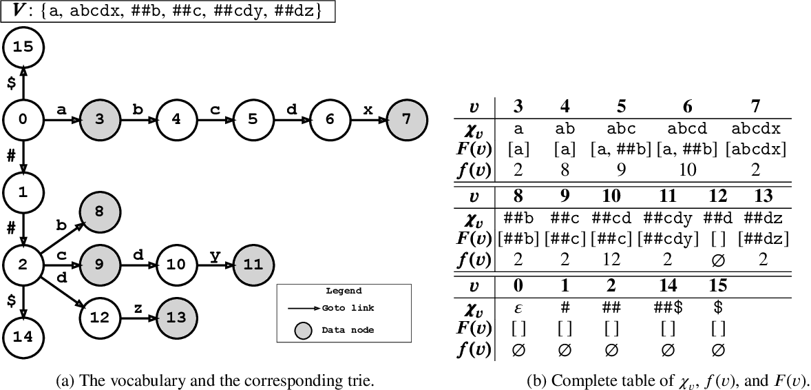 Figure 2 for Linear-Time WordPiece Tokenization