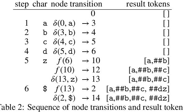 Figure 3 for Linear-Time WordPiece Tokenization