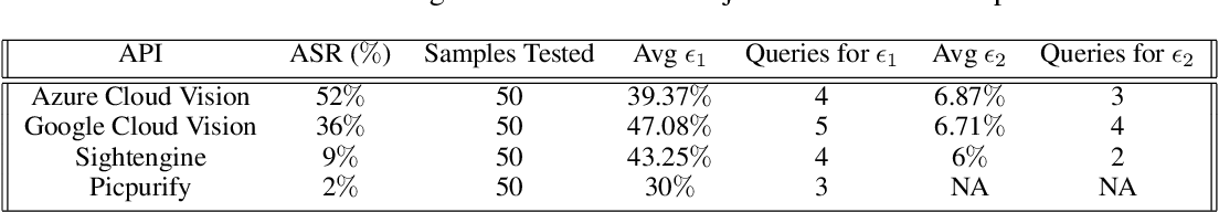Figure 2 for Simple Transparent Adversarial Examples