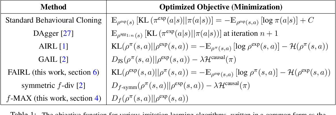 Figure 1 for A Divergence Minimization Perspective on Imitation Learning Methods