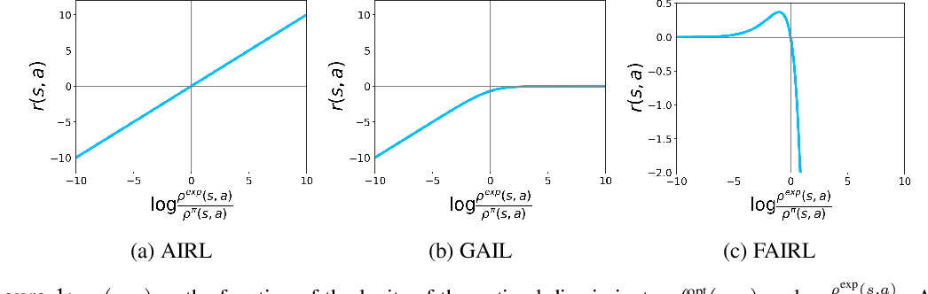 Figure 2 for A Divergence Minimization Perspective on Imitation Learning Methods