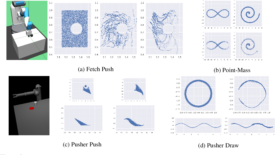 Figure 4 for A Divergence Minimization Perspective on Imitation Learning Methods
