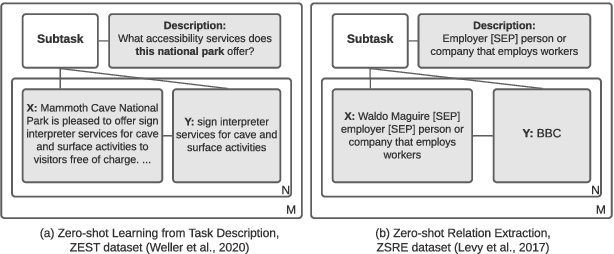 Figure 1 for Zero-shot Learning by Generating Task-specific Adapters