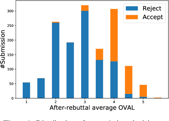 Figure 2 for Does My Rebuttal Matter? Insights from a Major NLP Conference