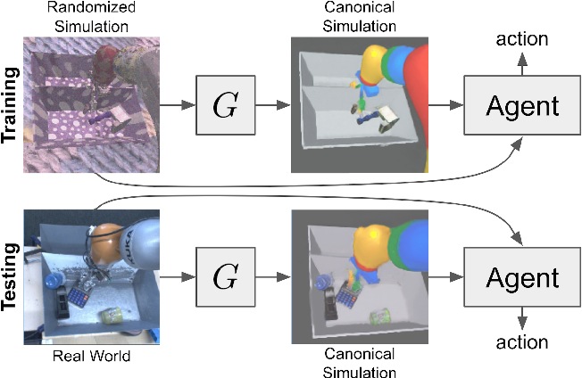 Figure 1 for Sim-to-Real via Sim-to-Sim: Data-efficient Robotic Grasping via Randomized-to-Canonical Adaptation Networks