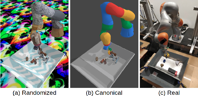 Figure 3 for Sim-to-Real via Sim-to-Sim: Data-efficient Robotic Grasping via Randomized-to-Canonical Adaptation Networks