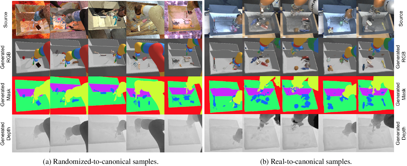 Figure 4 for Sim-to-Real via Sim-to-Sim: Data-efficient Robotic Grasping via Randomized-to-Canonical Adaptation Networks