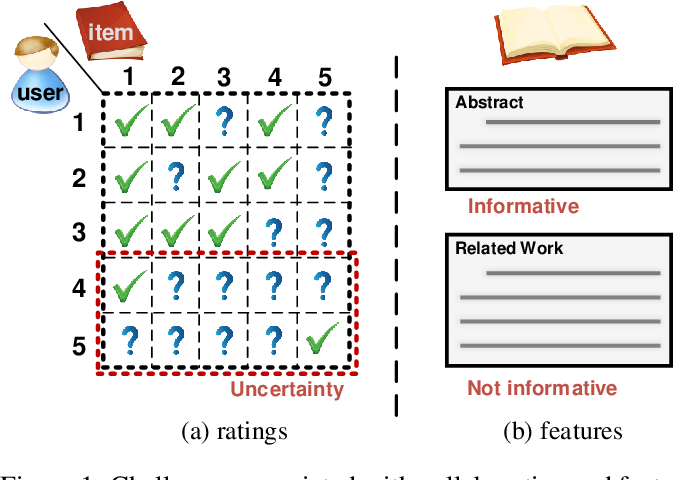 Figure 1 for Collaborative Variational Bandwidth Auto-encoder for Recommender Systems