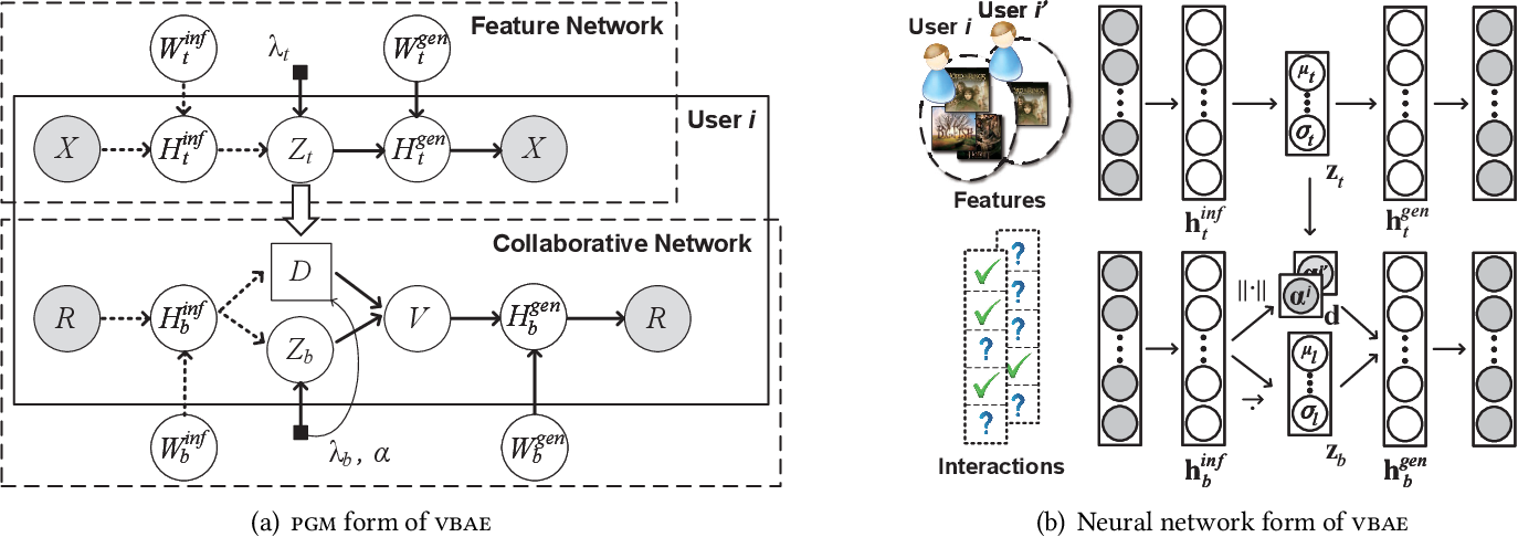 Figure 3 for Collaborative Variational Bandwidth Auto-encoder for Recommender Systems