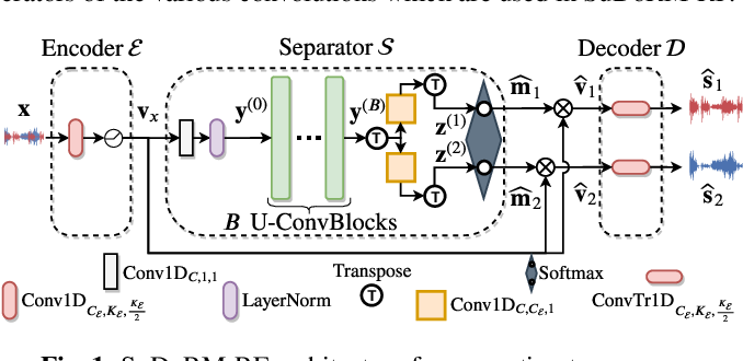 Figure 1 for Sudo rm -rf: Efficient Networks for Universal Audio Source Separation