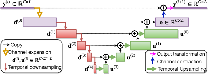 Figure 3 for Sudo rm -rf: Efficient Networks for Universal Audio Source Separation