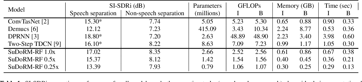 Figure 2 for Sudo rm -rf: Efficient Networks for Universal Audio Source Separation