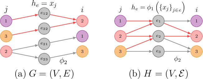 Figure 3 for UniGNN: a Unified Framework for Graph and Hypergraph Neural Networks