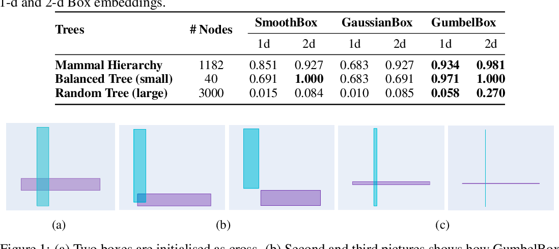 Figure 1 for Improving Local Identifiability in Probabilistic Box Embeddings