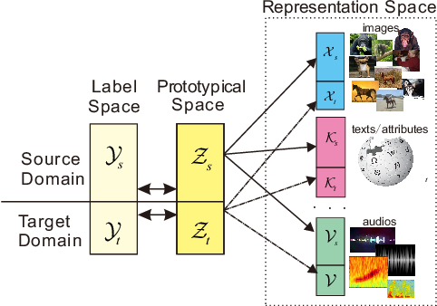 Figure 1 for Zero-Shot Learning with Generative Latent Prototype Model