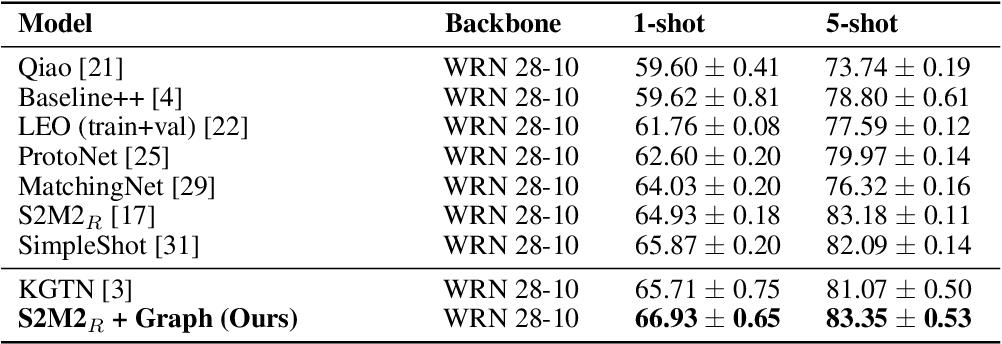 Figure 1 for Model-Agnostic Graph Regularization for Few-Shot Learning
