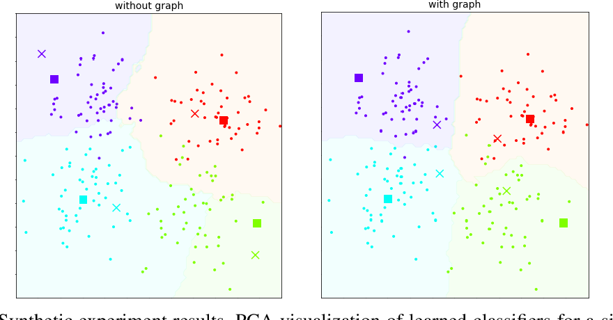 Figure 2 for Model-Agnostic Graph Regularization for Few-Shot Learning